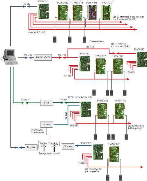 Модуль расширения PW-5000 на 2 считывателя, 6 релейных выходов и 8...