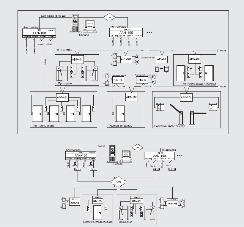 Схемы подключения AAN-100