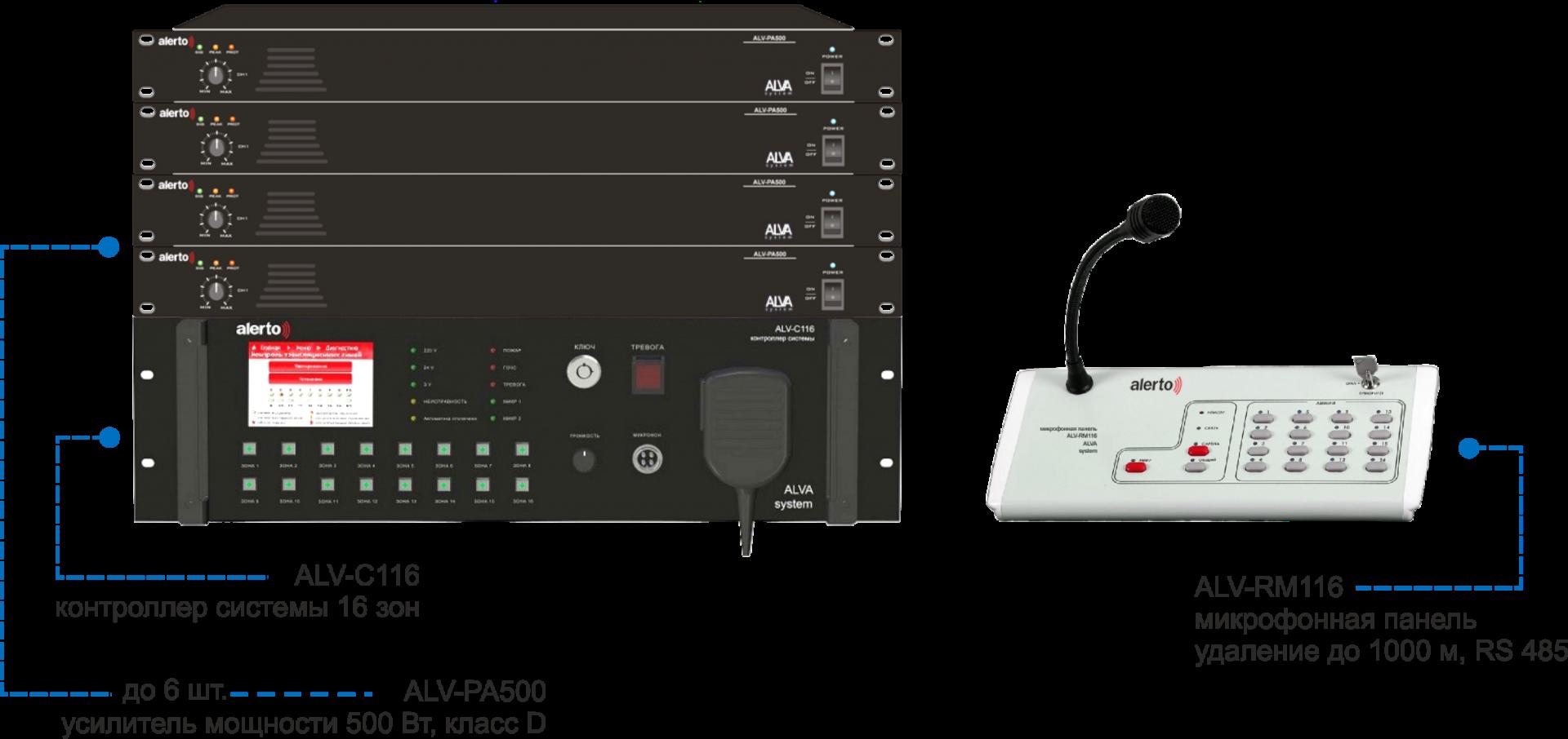 ФОТО 1 Схема ALVA System