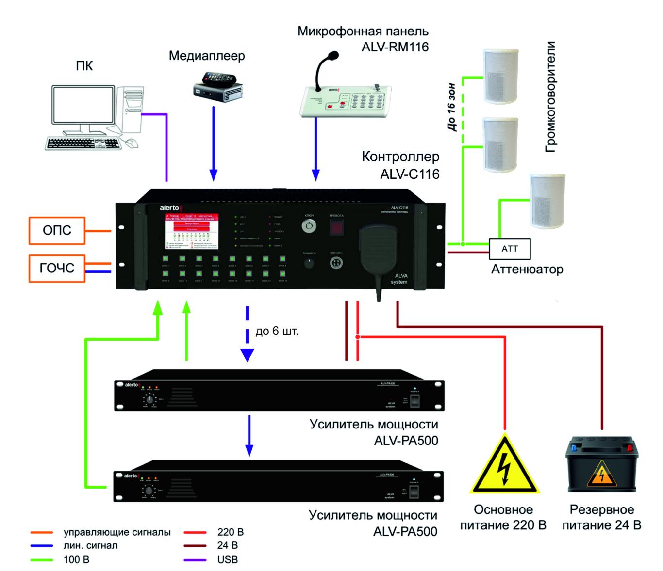 ФОто 2 Схема ALVA System на 16 зон